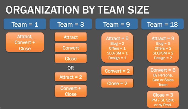 marketing structure according to hubspot